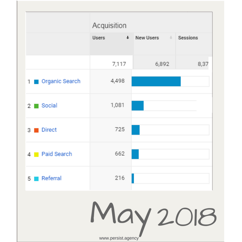 Top traffic May 2018