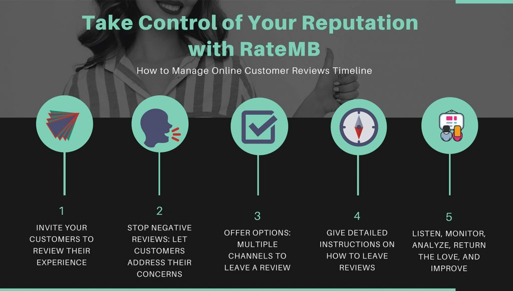 reputation management online reviews with RateMB