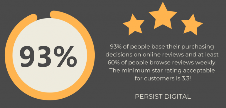 93% of people base their purchasing decisions on online reviews