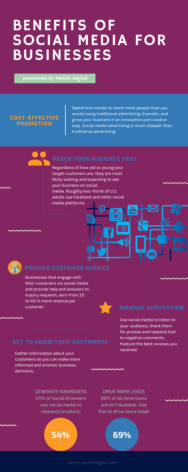 The benefits of social media for businesses INFOGRAPHIC