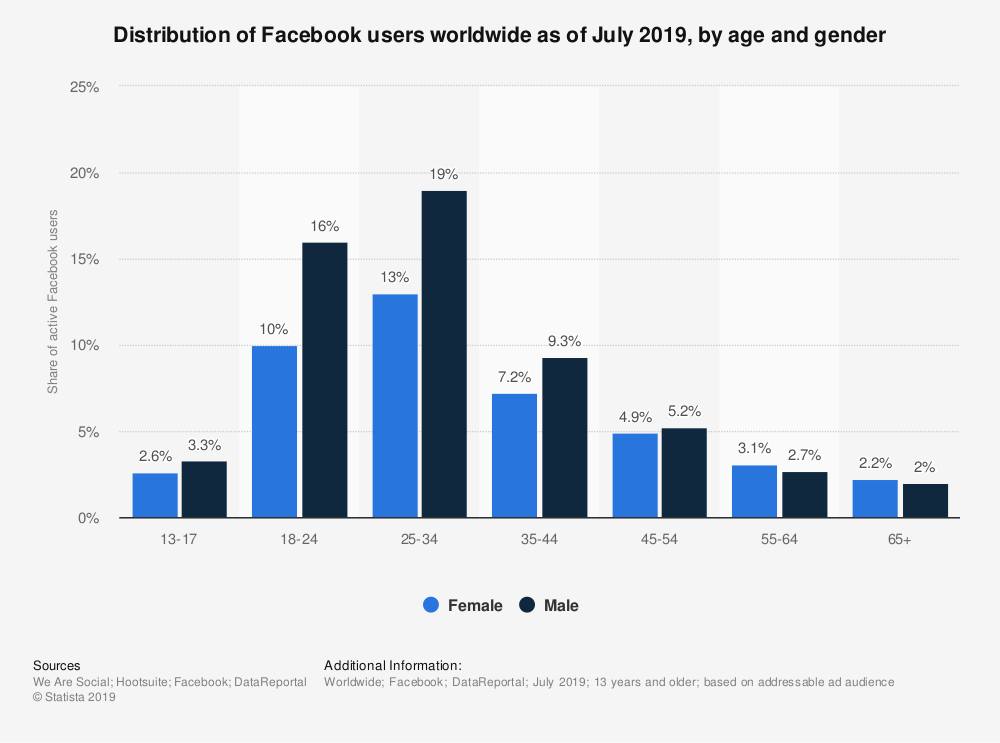 Distribution of Facebook users worldwide