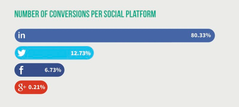 Number of conversions by social platform via Foundation INC