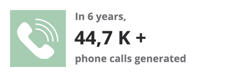 Phone calls generated