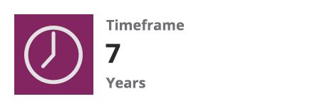 Timeframe