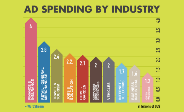 Ad Spending by Industry