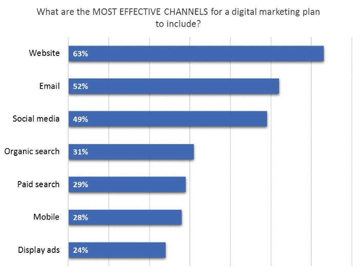 The most effective channels for a marketing plan to include