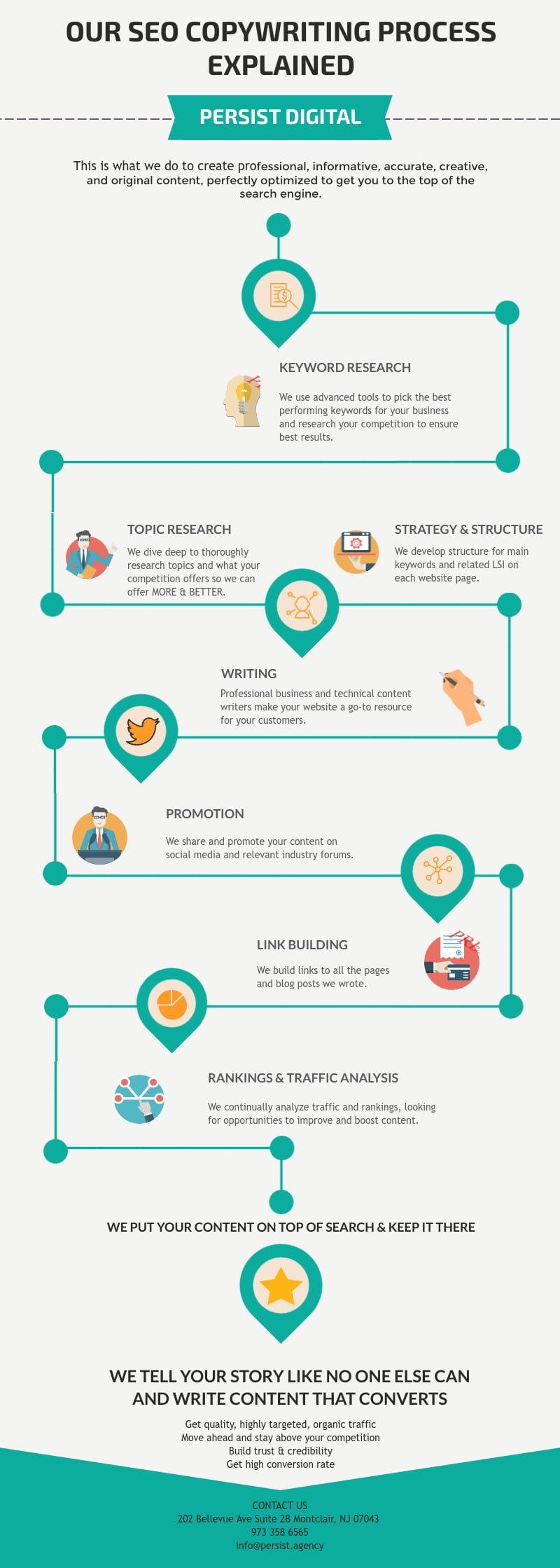 Content Marketing for Small Businesses: Writing Process Infographic